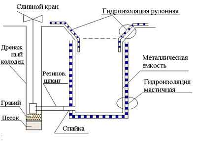 Схема устройства декоративного бассейна полимерными материалами РУНАКРОМ.